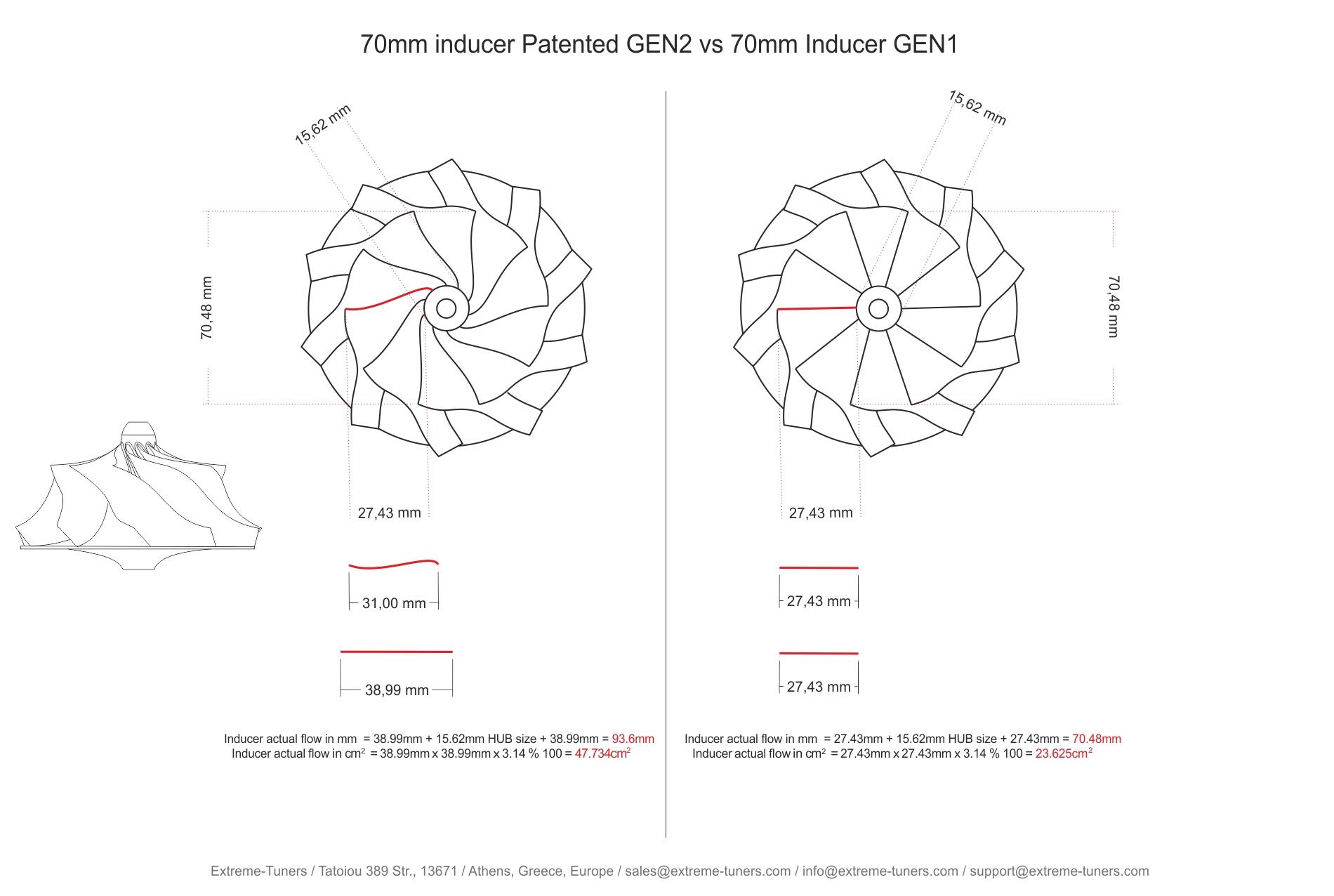 Gen2 vs Gen1